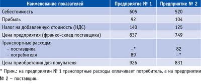 Таблица 1. Исходные данные для оценки конкурентоспособности фанеры ФСФ 18 по цене, руб./лист