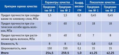 Таблица 2. Исходные данные для оценки конкурентоспособности фанеры ФСФ 18 по качеству