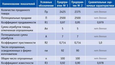 Таблица 3. Данные для оценки конкурентоспособности товара по бренду
