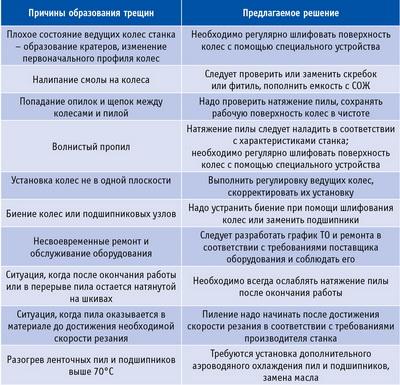 Таблица 1. Проблемы, связанные с образованием трещин на ленточных пилах, и способы их устранения