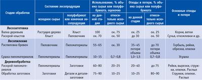 Посмотреть в PDF-версии журнала. Таблица 1. Общие показатели древесиноемкости продукции деревянного домостроения