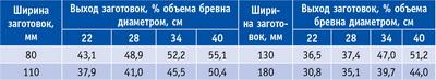 Таблица 2. Оптимальный выход заготовок из хвойного пиловочника