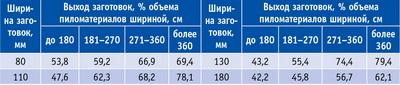 Таблица 3. Оптимальный выход заготовок из хвойных необрезных пиломатериалов