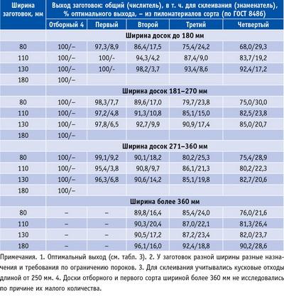 Таблица 4. Выход заготовок строительного назначения из хвойных необрезных пиломатериалов разной ширины и сортности