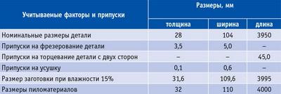 Таблица 5. Определение требуемых размеров пиломатериалов