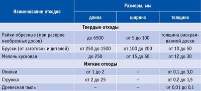 Таблица 6. Размерные характеристики ВДС