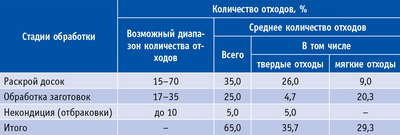 Таблица 7. Объемные параметры ВДС