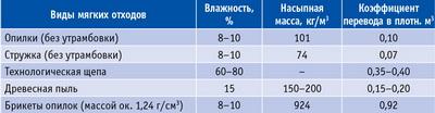 Таблица 8. Коэффициенты перевода насыпной массы мягких отходов в плотные кубометры