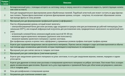 Посмотреть в PDF-версии журнала. Таблица. Узлы и агрегаты линий облицовки