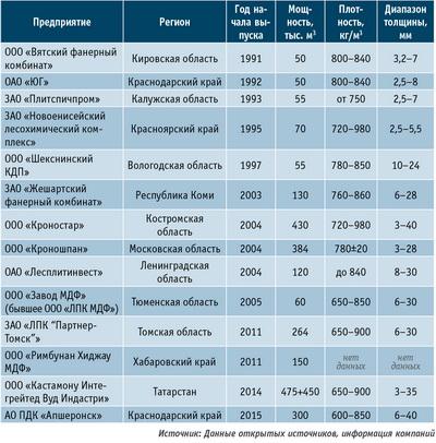 Таблица 1. Список мощностей по производству плит MDF и HDF в России, тыс. м3 в год