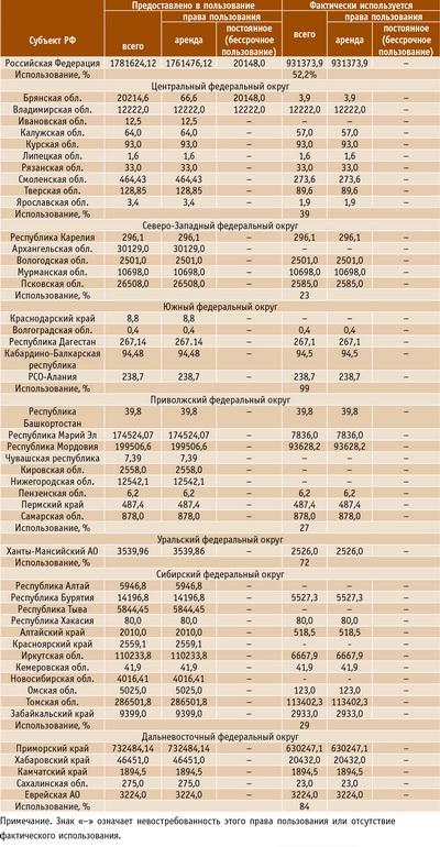 Таблица 1. Использование лесов, предоставленных для заготовки недревесных, пищевых лесных ресурсов и сбора лекарственных растений, тыс. га, по состоянию на 01.01.2014 г.