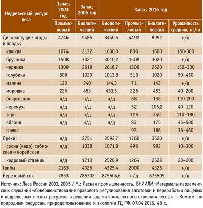 Таблица 2. Изменение биологических запасов недревесных ресурсов леса в Российской Федерации в 2003, 2006 и 2016 годах, тыс. т