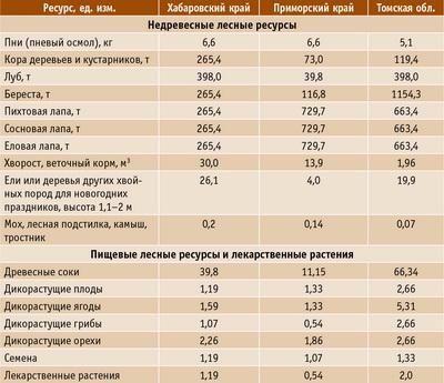 Таблица 3. Минимальные ставки платы за единицу объема недревесных пищевых лесных ресурсов и лекарственных растений, руб./ед. в 2016 году