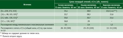 Посмотреть в PDF-версии журнала. Таблица 1. Сравнение таблиц хода роста полных нормальных древостоев