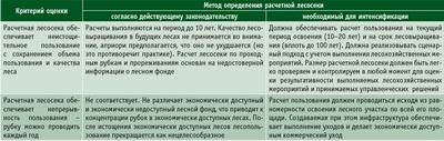 Посмотреть в PDF-версии журнала. Таблица 2. Требования к способам исчисления расчетной лесосеки с точки зрения интенсивного лесного хозяйства