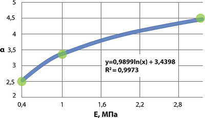 Рис. 1. Зависимость коэффициента формы пятна контакта от модуля деформации почвогрунта