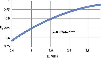 Рис. 2. Зависимость коэффициента учета цикличности приложения нагрузки от модуля деформации почвогрунта