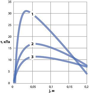 Рис. 3. Зависимость напряжений сдвига почвогрунта от деформации сдвига