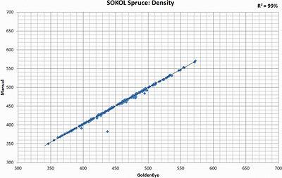 Рис. 3. Корреляционная связь между фактической (т. е. полученной прямыми измерениями) плотностью древесины и измеренной машиной Microtec при индексе корреляции r2 = 0,99