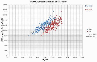 Рис. 4. Корреляционная взаимосвязь между фактическим модулем упругости пиломатериалов при изгибе и измеренным машиной MICROTEC