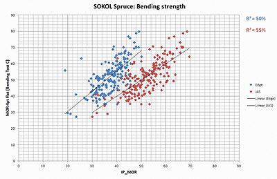 Рис. 5. Корреляционная связь между фактическим пределом прочности при изгибе и измеренным машиной MICROTEC