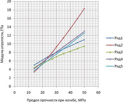 Рис. 6. Уравнения регрессии (при доверительной вероятности 0,95) между прочностью (R) и модулем упругости (E) пиломатериалов