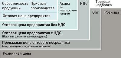Рис. 1. Схема формирования цены
