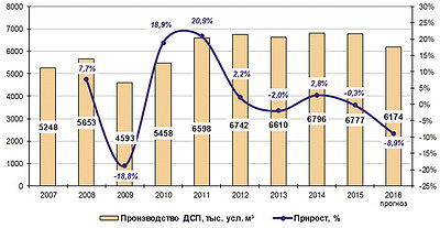 Рис. 1. Общая динамика производства ДСП в России в 2007–2015 годы и прогноз на 2016 год, м3