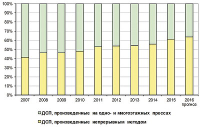 Рис. 2. Рост доли ДСП, производимых непрерывным способом, в 2005–2015 годах и прогноз на 2016 год, %