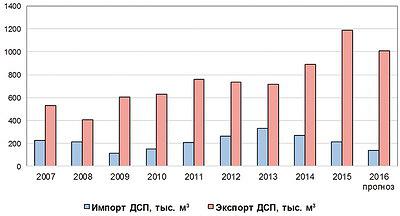 Рис. 5. Динамика импорта и экспорта ДСП в 2007–2015 годы и прогноз на 2016 год, тыс. м3