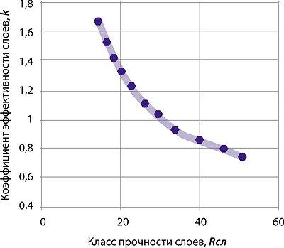 Рис. 1. Зависимость коэффициента эффективности использования слоев для многослойных изгибаемых клееных элементов от классов прочности