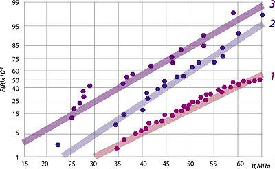 Рис. 2. Распределение значений пределов прочности пиломатериалов, рассортированных на машине «Финногрейдер»