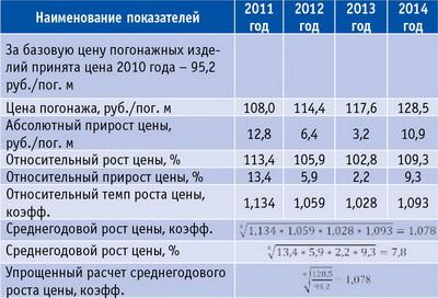 Таблица 1. Расчет показателей динамики цен на погонаж на рынке РФ с 2011 по 2014 год