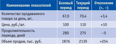 Таблица 2. Исходные данные для расчетов