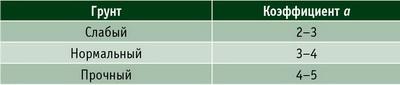 Таблица 1. Диапазон значений коэффициента учета цикличности приложения нагрузки