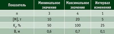 Таблица 2. Исходные данные для расчета производительности колесных форвардеров на трелевке в зависимости от почвенно-грунтовых условий