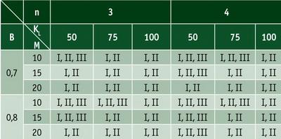 Таблица 3. Категории почвогрунта, при работе на которых обеспечена проходимость форвардеров по условию достаточного сцепления с поверхностью