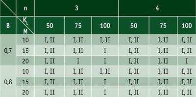 Таблица 4. Категории почвогрунта, при работе на которых глубина колеи не превышает 0,1 м