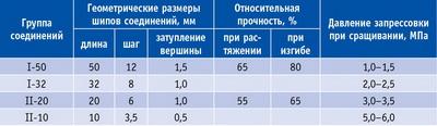 Таблица 1. Параметры зубчатых соединений