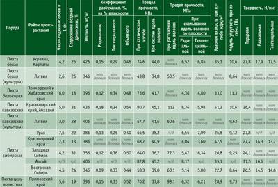 Посмотреть в PDF-версии журнала. Таблица 1. Физико-механические свойства древесины разных видов пихты