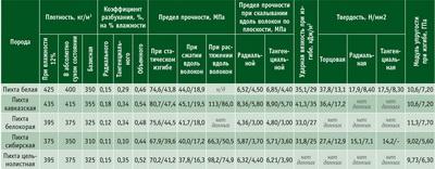 Посмотреть в PDF-версии журнала. Таблица 2. Средние основные физико-механические свойства древесины пихты (числитель – при влажности 12%, знаменатель – при влажности от 30%)