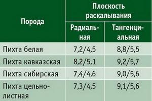 Таблица 5. Средние показатели сопро-тивления раскалыванию, Н/мм (числитель – при влажности 12%, знаменатель – при влажности от 30%)