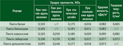 Таблица 6. Показатели механических свойств древесины, отнесенные к 1 кг/м3