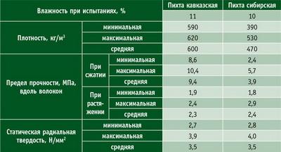 Таблица 7. Ориентировочные показатели физико-механических свойств коры пихты