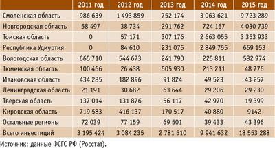 Таблица 2. Динамика инвестиций в основной капитал по производству ДСП в 2011–2015 годы, тыс. руб.