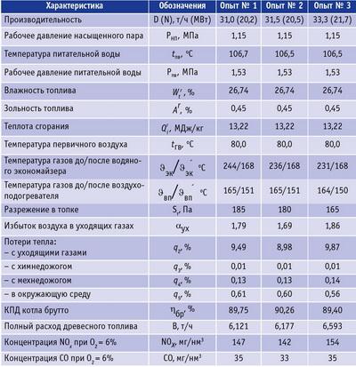 Таблица. Некоторые результаты испытаний котлоагрегата PRD-22000