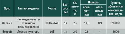 Таблица 1. Таксационная характеристика насаждений до рубки ухода