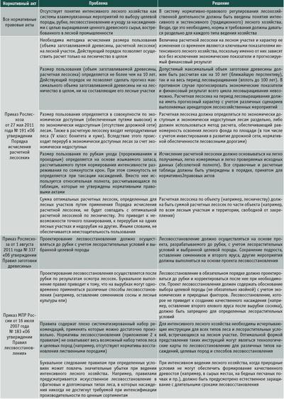 Посмотреть в PDF-версии журнала. Таблица 2. Сводная таблица результатов анализа отдельных нормативных правовых актов на предмет соответствия требованиям ведения интенсивного лесного хозяйства