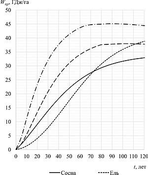 Рис. 1. Накопления энергетической стоимости стволовой древесины на 1 га площади (на примере II класса бонитета для осины и березы и I класса бонитета для сосны и ели)