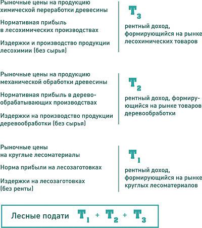 Рис. 2. Общая модель формирования лесных податей (на основе рентного дохода)
